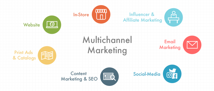 An Image showing the illustration of Multichannel Marketing